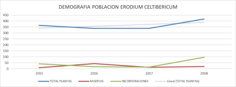demografia erodium